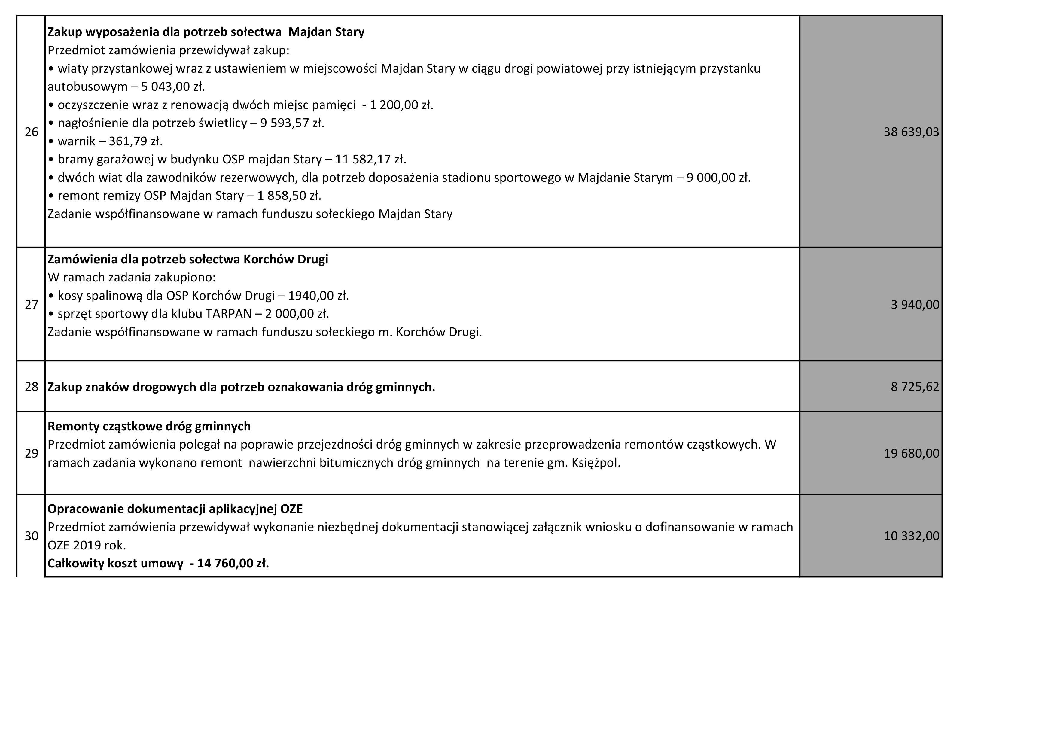 Wykaz inwestycji zrealizowanych na terenie Gminy Księżpol w 2019 r.