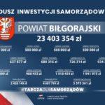 Gmina Księżpol otrzymała prawie 2 mln złotych